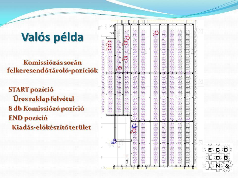 Valós példa Komissiózás során felkeresendő tároló-pozíciók START pozíció START pozíció Üres raklap felvétel Üres raklap felvétel 8 db Komissiózó pozíc