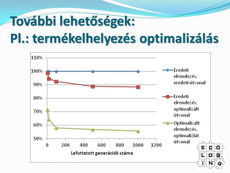 További lehetőségek: Pl.: termékelhelyezés optimalizálás