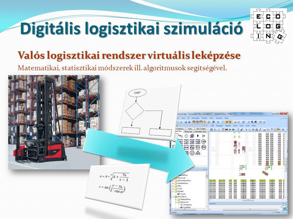 Digitális logisztikai szimuláció Valós logisztikai rendszer virtuális leképzése Matematikai, statisztikai módszerek ill. algoritmusok segítségével.