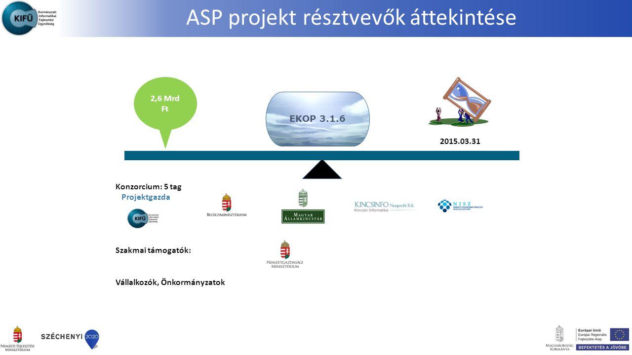 ASP projekt résztvevők áttekintése 2,6 Mrd Ft 2015.03.31 Konzorcium: 5 tag Projektgazda Szakmai támogatók: Vállalkozók, Önkormányzatok EKOP 3.1.6
