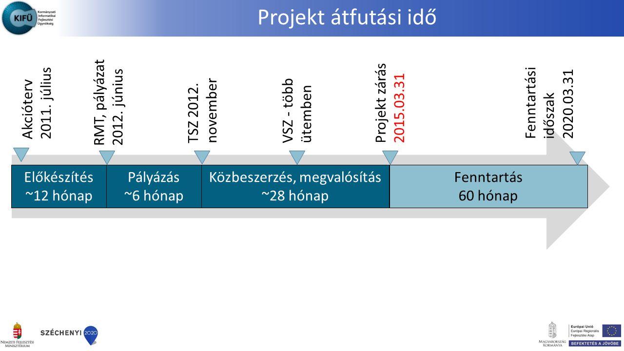 Projekt átfutási idő Előkészítés ~12 hónap Közbeszerzés, megvalósítás ~28 hónap Pályázás ~6 hónap Fenntartás 60 hónap Akcióterv 2011. július TSZ 2012.