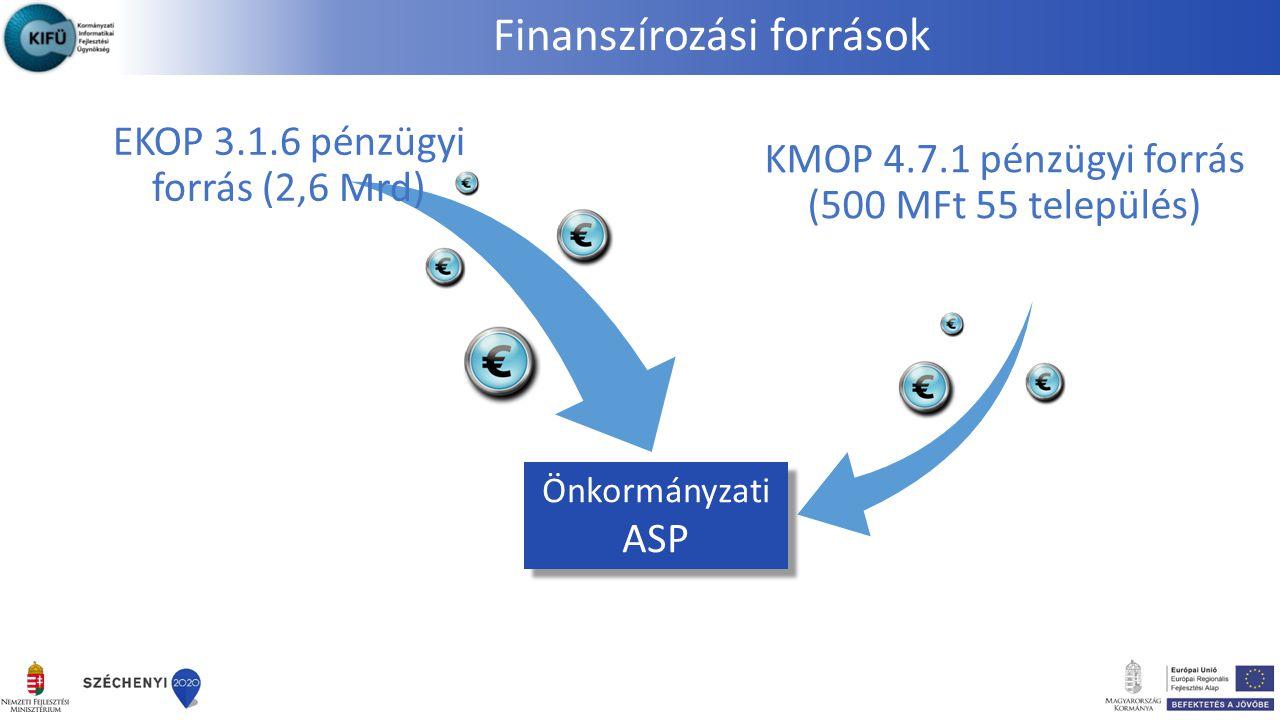 EKOP 3.1.6 pénzügyi forrás (2,6 Mrd) KMOP 4.7.1 pénzügyi forrás (500 MFt 55 település) Önkormányzati ASP Finanszírozási források