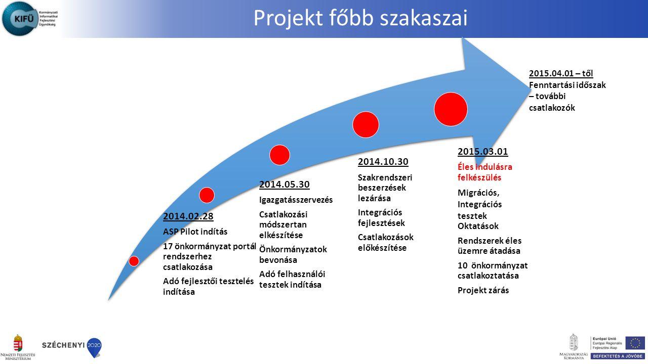 Projekt főbb szakaszai 2014.02.28 ASP Pilot indítás 17 önkormányzat portál rendszerhez csatlakozása Adó fejlesztői tesztelés indítása 2014.05.30 Igazgatásszervezés Csatlakozási módszertan elkészítése Önkormányzatok bevonása Adó felhasználói tesztek indítása 2014.10.30 Szakrendszeri beszerzések lezárása Integrációs fejlesztések Csatlakozások előkészítése 2015.03.01 Éles indulásra felkészülés Migrációs, Integrációs tesztek Oktatások Rendszerek éles üzemre átadása 10 önkormányzat csatlakoztatása Projekt zárás 2015.04.01 – től Fenntartási időszak – további csatlakozók