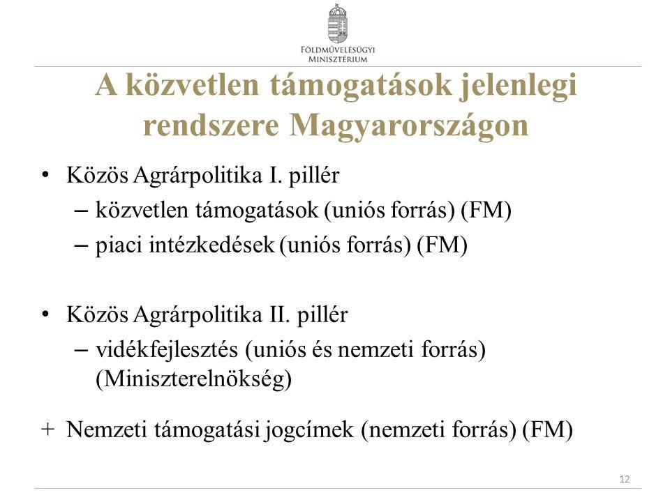 A közvetlen támogatások jelenlegi rendszere Magyarországon Közös Agrárpolitika I. pillér – közvetlen támogatások (uniós forrás) (FM) – piaci intézkedé