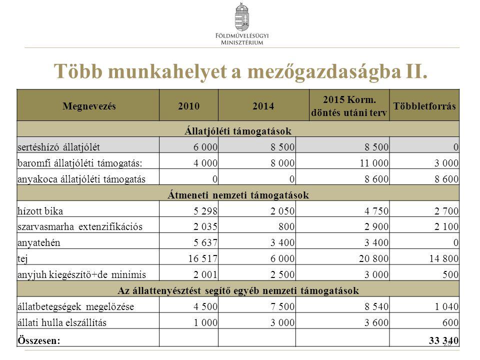 Több munkahelyet a mezőgazdaságba II. Megnevezés20102014 2015 Korm. döntés utáni terv Többletforrás Állatjóléti támogatások sertéshízó állatjólét6 000