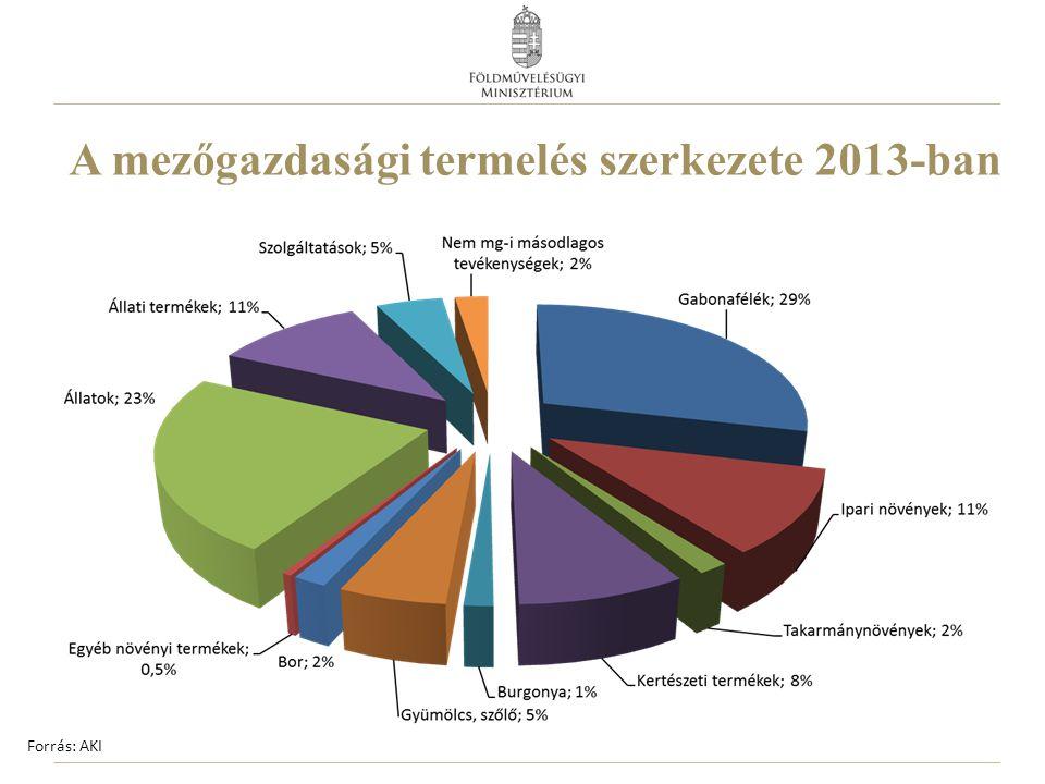 A szántóföldi növénytermesztés szerkezete 2013-ban Forrás: AKI
