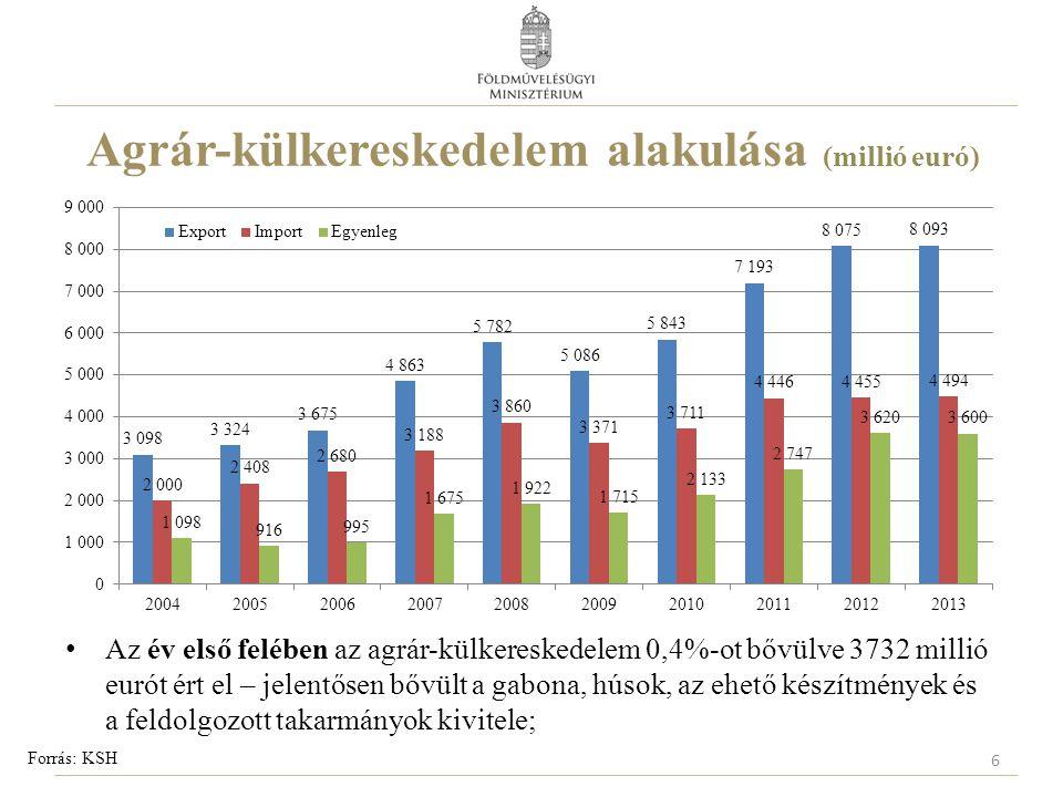 Agrár-külkereskedelem alakulása (millió euró) Forrás: KSH Az év első felében az agrár-külkereskedelem 0,4%-ot bővülve 3732 millió eurót ért el – jelentősen bővült a gabona, húsok, az ehető készítmények és a feldolgozott takarmányok kivitele; 6