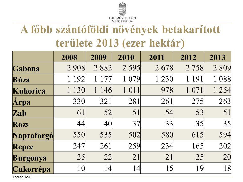 A főbb szántóföldi növények betakarított területe 2013 (ezer hektár) 200820092010201120122013 Gabona 2 9082 8822 5952 6782 7582 809 Búza 1 1921 1771 0