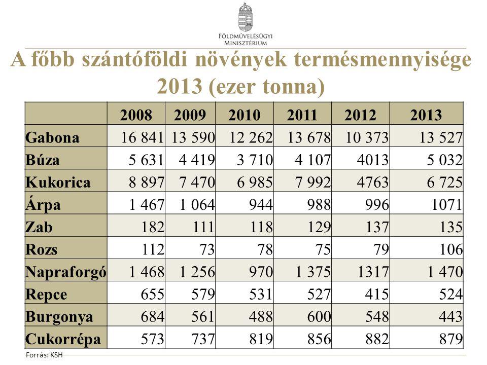 A főbb szántóföldi növények termésmennyisége 2013 (ezer tonna) 200820092010201120122013 Gabona16 84113 59012 26213 67810 37313 527 Búza5 6314 4193 710