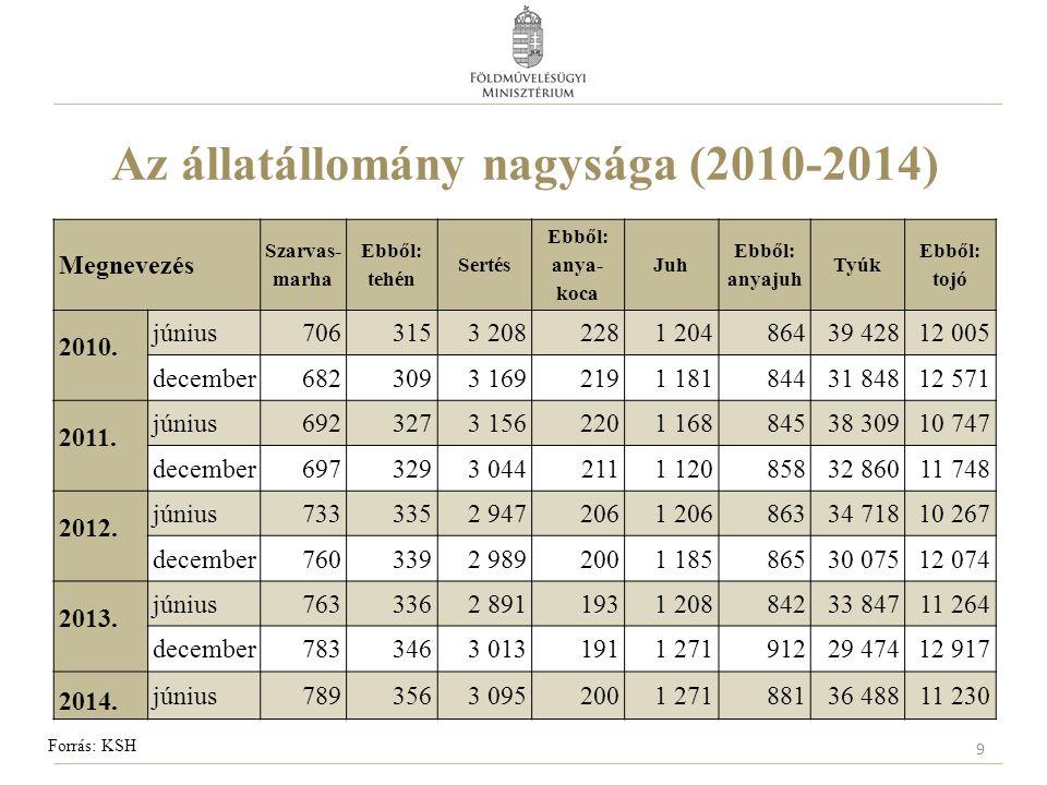 Az állatállomány nagysága (2010-2014) Megnevezés Szarvas- marha Ebből: tehén Sertés Ebből: anya- koca Juh Ebből: anyajuh Tyúk Ebből: tojó 2010. június