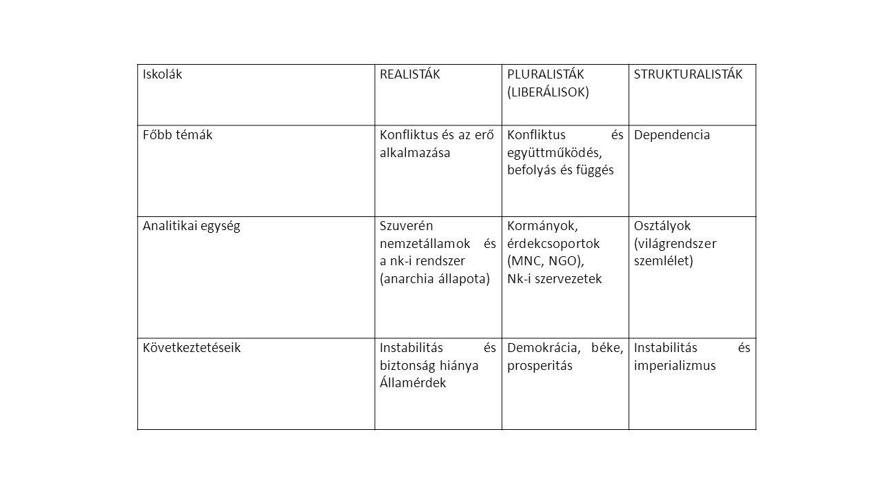 """Államközpontú realizmus: Thuküdidész, Macchiavelli, Morgenthau, az állam szuverén, nincs fölötte semmi, nemzetközi kapcsolatok fő szereplője; a nemzetközi rendszer anarchikus, nincsen döntőbíró (az államok felett) Rendszerközpontú realizmus: Kenneth Waltz: Theory of International Politics (1979) – nemzetközi rendszerben az államok között hatalommegosztás; az államok helyett a nemzetközi rendszert kell vizsgálni ↔ Konstruktivizmus: Alexander Wendt – a konstruktivizmus két alaptétele: (1) az emberi struktúrákat a materiális erők helyett a közös eszmék határozzák meg, (2) az emberek identitását és közös érdekeit ezen közös eszmék konstruálják George Kennan: """"feltartóztatási doktrína"""