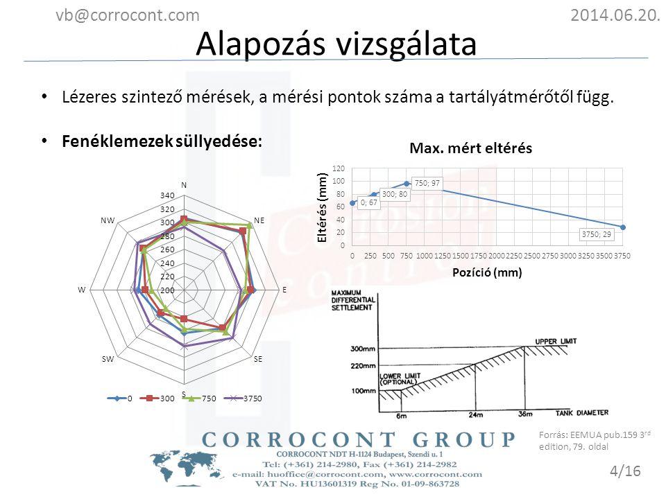 Alapozás vizsgálata 2014.06.20.vb@corrocont.com 5/16 Tartály dőlése: Forrás: EEMUA pub.159 3 rd edition, 81.