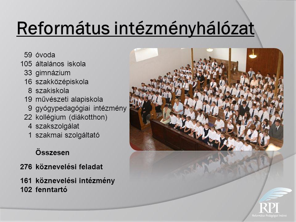 Református intézményhálózat 59 óvoda 105 általános iskola 33 gimnázium 16 szakközépiskola 8 szakiskola 19 művészeti alapiskola 9 gyógypedagógiai intéz