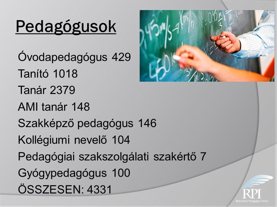 Pedagógusok Óvodapedagógus 429 Tanító 1018 Tanár 2379 AMI tanár 148 Szakképző pedagógus 146 Kollégiumi nevelő 104 Pedagógiai szakszolgálati szakértő 7