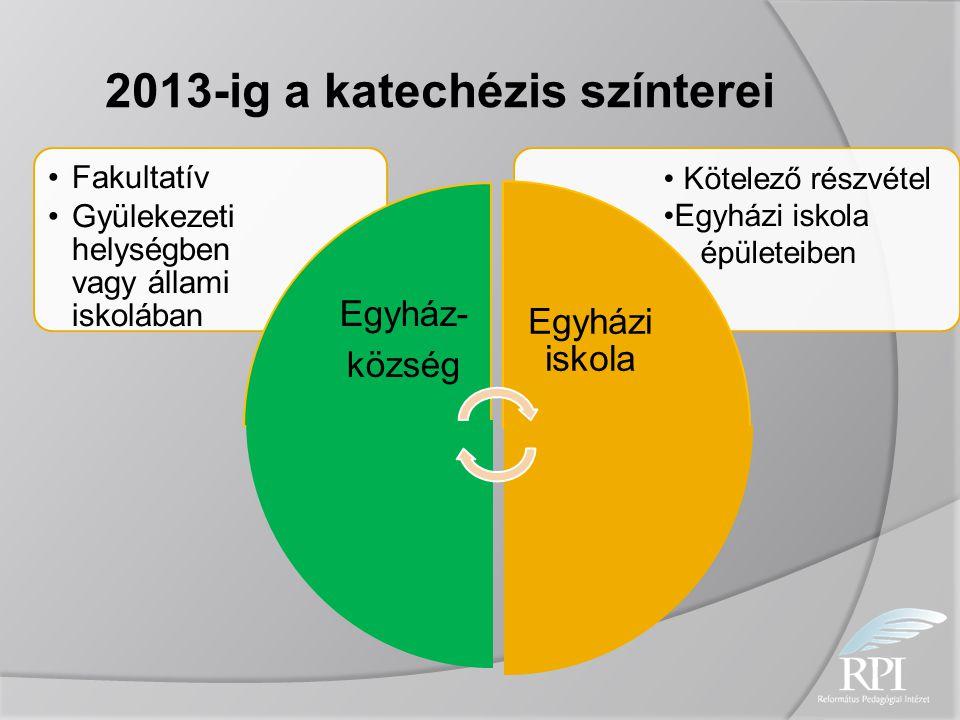 2013-ig a katechézis színterei Kötelező részvétel Egyházi iskola épületeiben Fakultatív Gyülekezeti helységben vagy állami iskolában Egyház- község Eg
