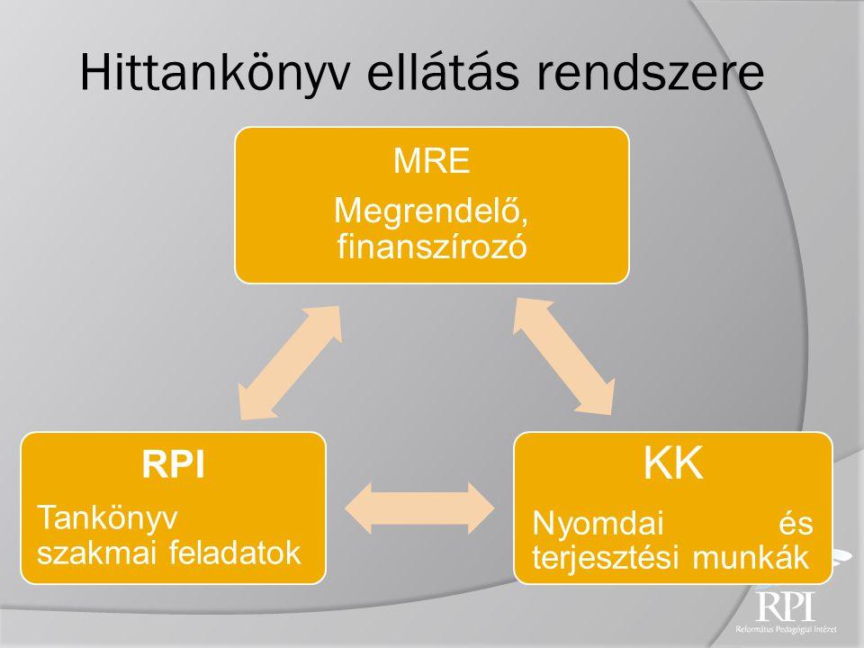 MRE Megrendelő, finanszírozó KK Nyomdai és terjesztési munkák RPI Tankönyv szakmai feladatok Hittankönyv ellátás rendszere