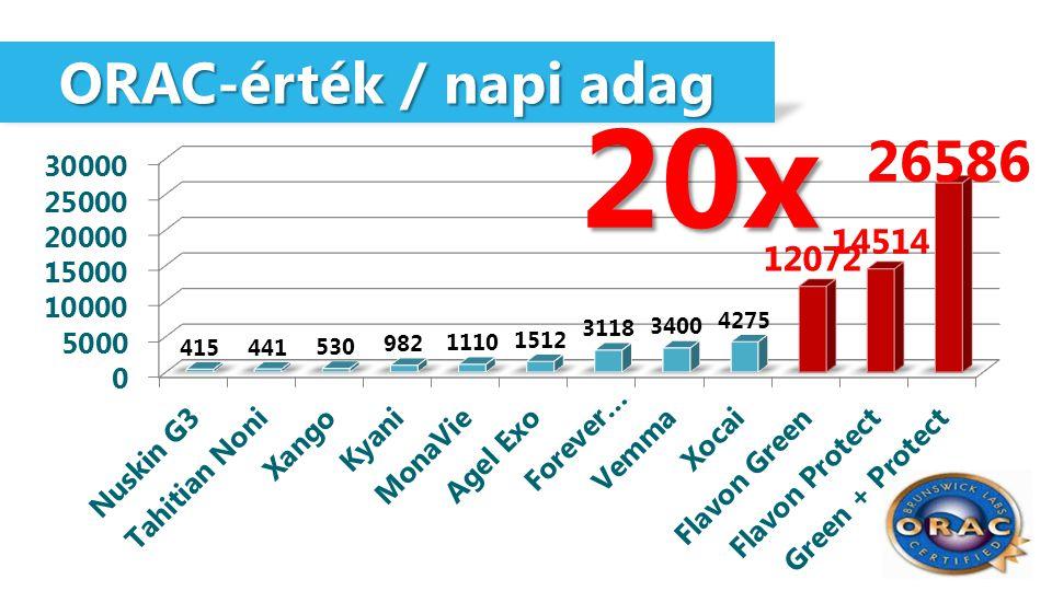 ORAC-érték / napi adag ORAC-érték / napi adag 20x