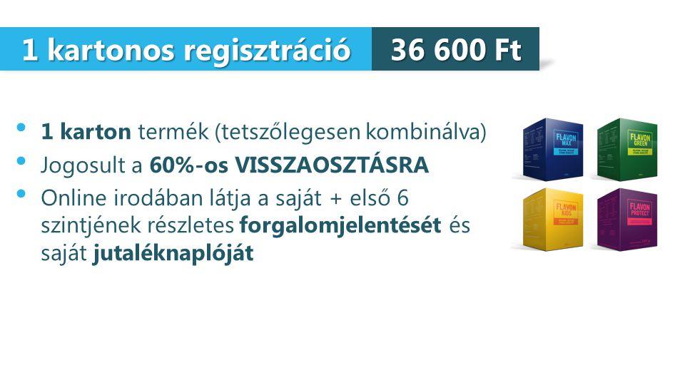 1 kartonos regisztráció 1 karton termék (tetszőlegesen kombinálva) Jogosult a 60%-os VISSZAOSZTÁSRA Online irodában látja a saját + első 6 szintjének