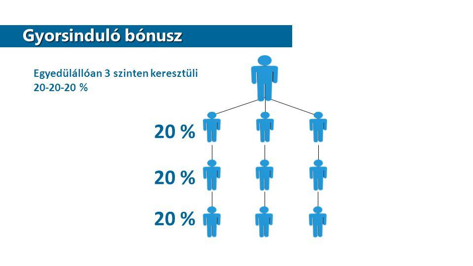 Gyorsinduló bónusz Gyorsinduló bónusz 20 % Egyedülállóan 3 szinten keresztüli 20-20-20 %