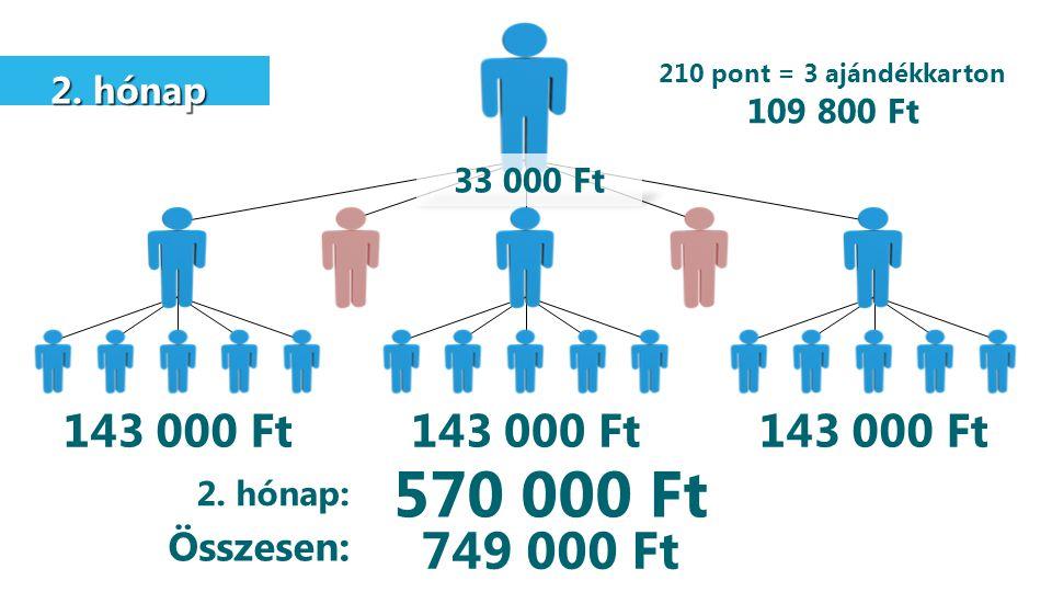 2. hónap 2. hónap 143 000 Ft 570 000 Ft 33 000 Ft 2. hónap: Összesen: 210 pont = 3 ajándékkarton 109 800 Ft 749 000 Ft