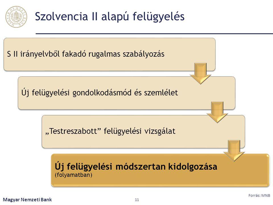 """Szolvencia II alapú felügyelés S II irányelvből fakadó rugalmas szabályozásÚj felügyelési gondolkodásmód és szemlélet""""Testreszabott"""" felügyelési vizsg"""