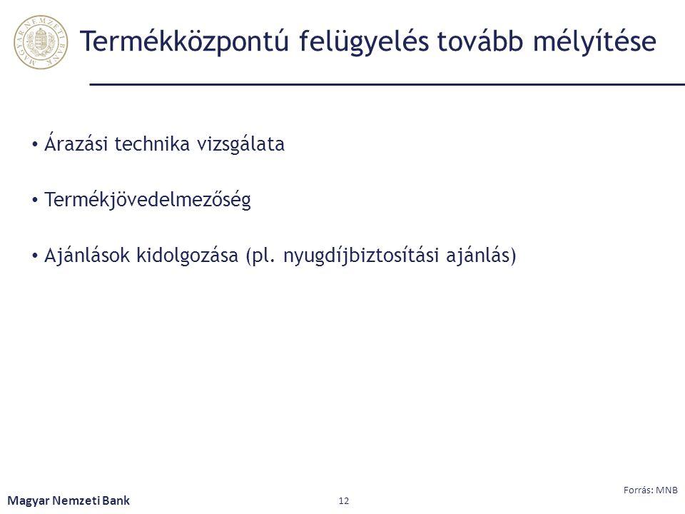 Termékközpontú felügyelés tovább mélyítése Árazási technika vizsgálata Termékjövedelmezőség Ajánlások kidolgozása (pl. nyugdíjbiztosítási ajánlás) Mag