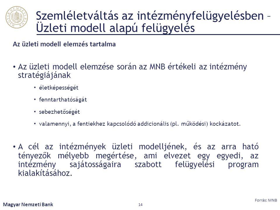 Szemléletváltás az intézményfelügyelésben – Üzleti modell alapú felügyelés Az üzleti modell elemzés tartalma Az üzleti modell elemzése során az MNB ér