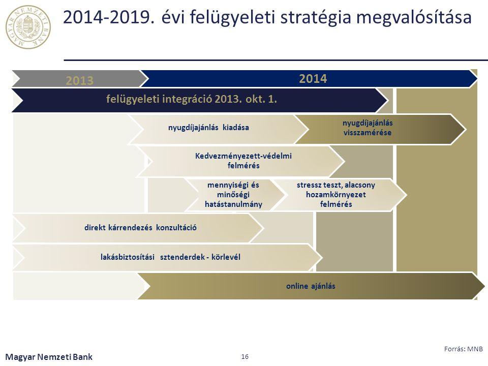 2014-2019. évi felügyeleti stratégia megvalósítása Magyar Nemzeti Bank 16 Forrás: MNB 20 2013 nyugdíjajánlás kiadása 2014 direkt kárrendezés konzultác