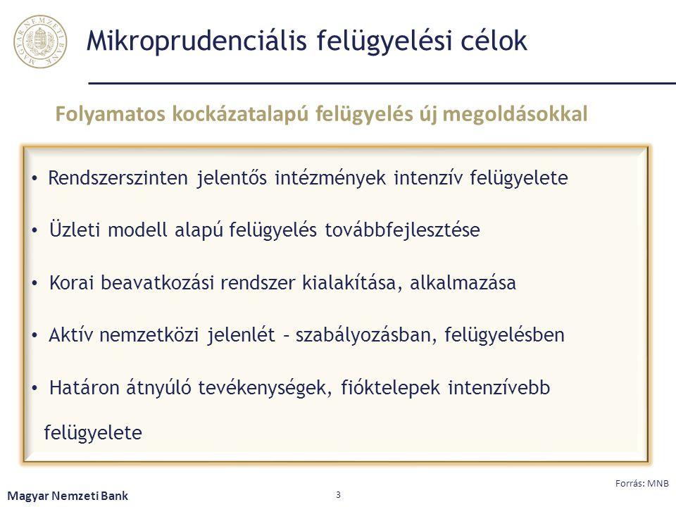 Mikroprudenciális felügyelési célok Rendszerszinten jelentős intézmények intenzív felügyelete Üzleti modell alapú felügyelés továbbfejlesztése Korai b