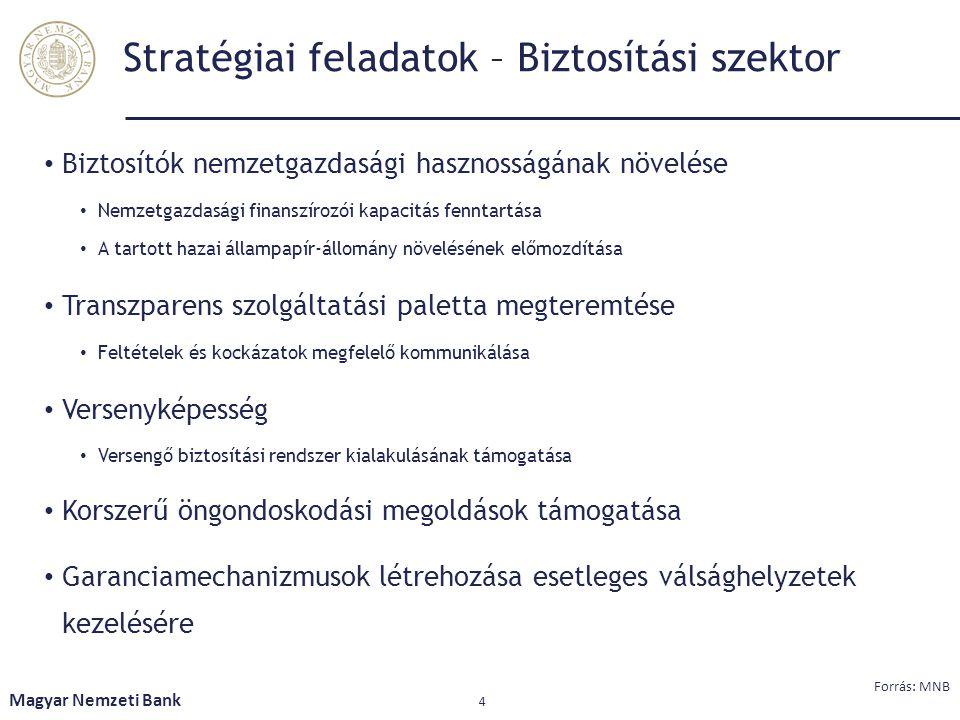 Stratégiai feladatok – Biztosítási szektor Biztosítók nemzetgazdasági hasznosságának növelése Nemzetgazdasági finanszírozói kapacitás fenntartása A ta