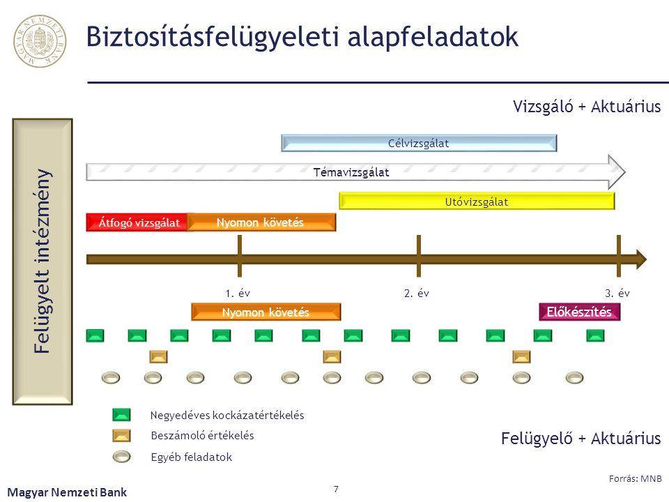 Biztosításfelügyeleti alapfeladatok Magyar Nemzeti Bank 7 Forrás: MNB Felügyelt intézmény Témavizsgálat Célvizsgálat Átfogó vizsgálat Nyomon követés U