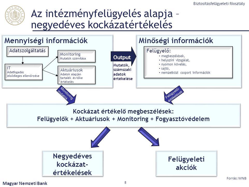 Az intézményfelügyelés alapja – negyedéves kockázatértékelés Magyar Nemzeti Bank 8 Forrás: MNB Negyedéves kockázat- értékelések Mennyiségi információk