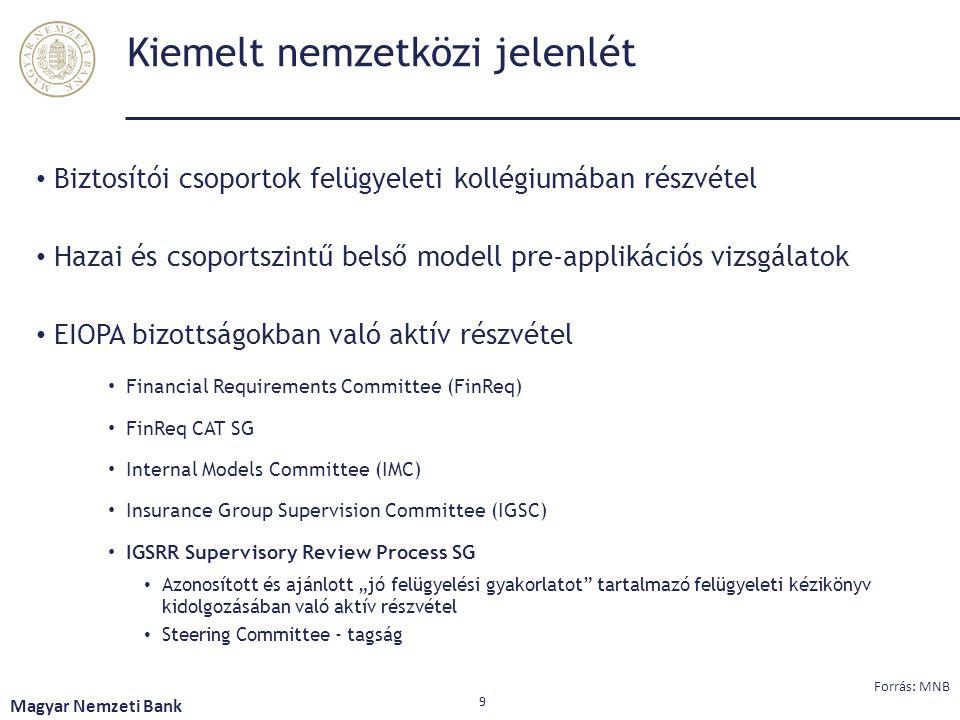 Kiemelt nemzetközi jelenlét Biztosítói csoportok felügyeleti kollégiumában részvétel Hazai és csoportszintű belső modell pre-applikációs vizsgálatok E