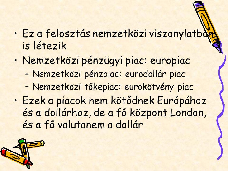Ez a felosztás nemzetközi viszonylatban is létezik Nemzetközi pénzügyi piac: europiac –Nemzetközi pénzpiac: eurodollár piac –Nemzetközi tőkepiac: euro