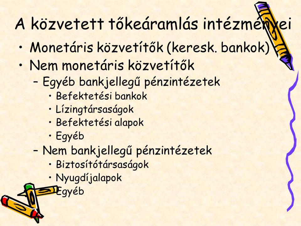 A közvetett tőkeáramlás intézményei Monetáris közvetítők (keresk. bankok) Nem monetáris közvetítők –Egyéb bankjellegű pénzintézetek Befektetési bankok