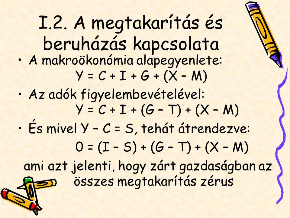 I.2. A megtakarítás és beruházás kapcsolata A makroökonómia alapegyenlete: Y = C + I + G + (X – M) Az adók figyelembevételével: Y = C + I + (G – T) +
