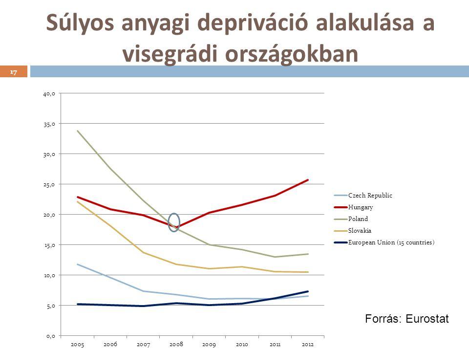 Súlyos anyagi depriváció alakulása a visegrádi országokban 17 Forrás: Eurostat