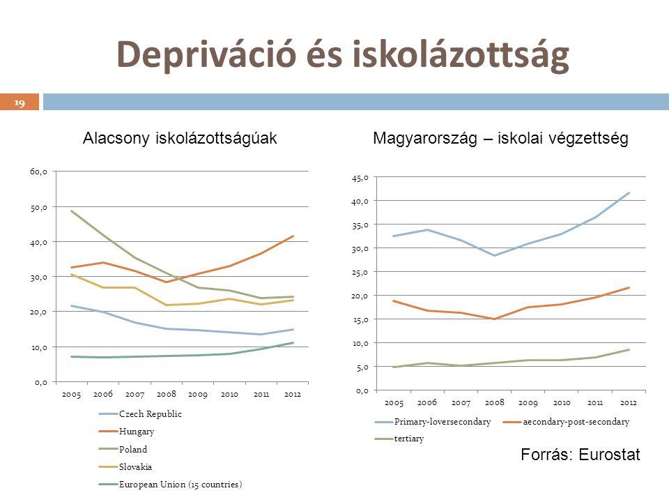 Depriváció és iskolázottság 19 Alacsony iskolázottságúakMagyarország – iskolai végzettség Forrás: Eurostat