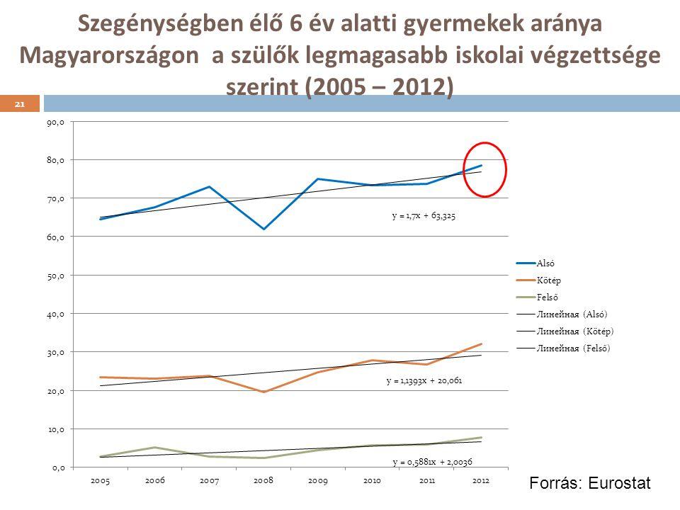 Szegénységben élő 6 év alatti gyermekek aránya Magyarországon a szülők legmagasabb iskolai végzettsége szerint (2005 – 2012) 21 Forrás: Eurostat