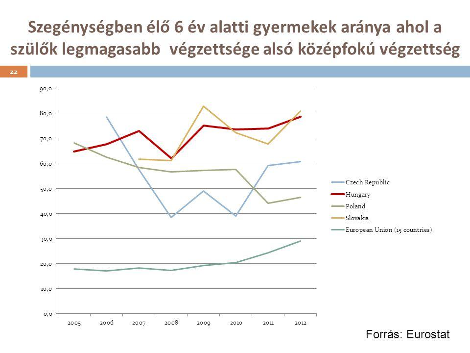 Szegénységben élő 6 év alatti gyermekek aránya ahol a szülők legmagasabb végzettsége alsó középfokú végzettség 22 Forrás: Eurostat