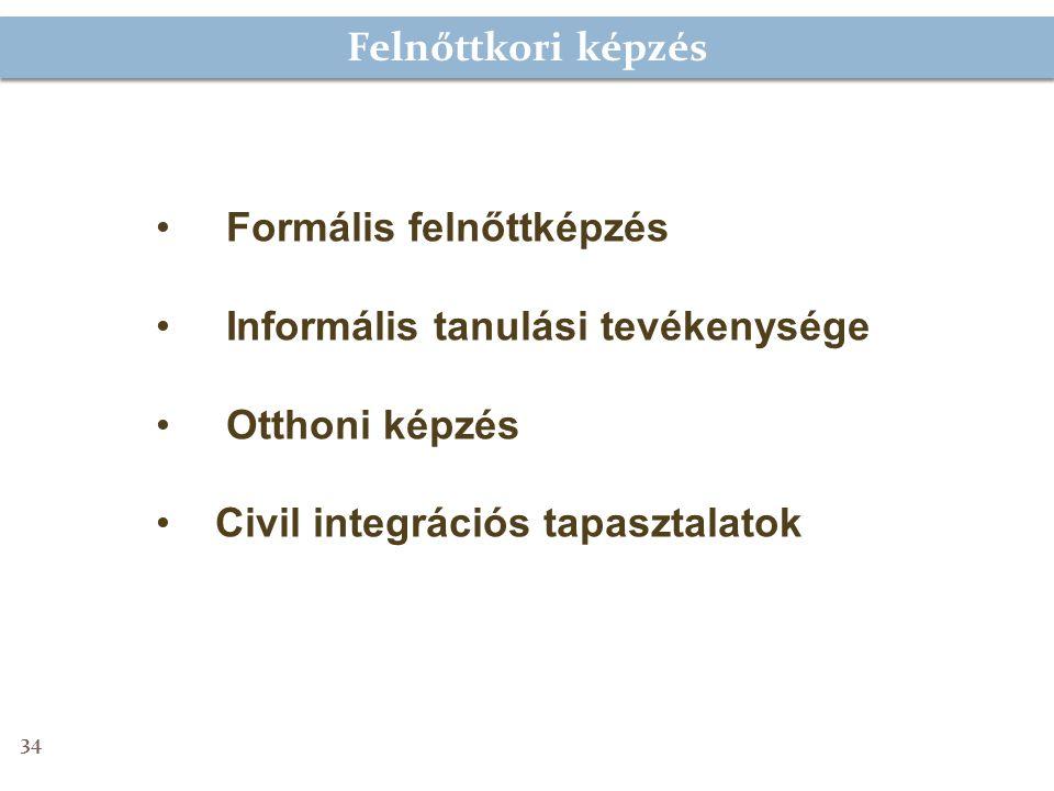 Felnőttkori képzés Formális felnőttképzés Informális tanulási tevékenysége Otthoni képzés Civil integrációs tapasztalatok 34
