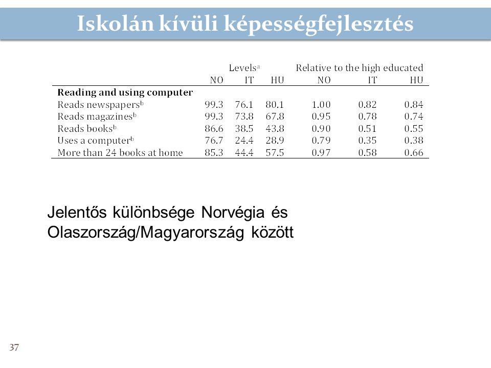 Iskolán kívüli képességfejlesztés 37 Jelentős különbsége Norvégia és Olaszország/Magyarország között
