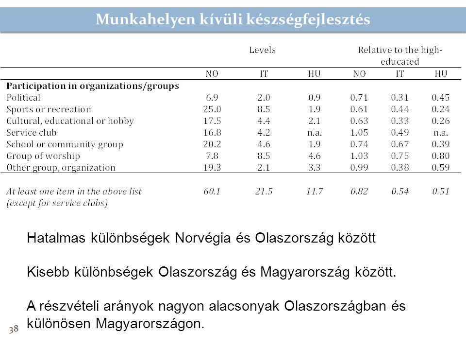 Munkahelyen kívüli készségfejlesztés 38 Hatalmas különbségek Norvégia és Olaszország között Kisebb különbségek Olaszország és Magyarország között.