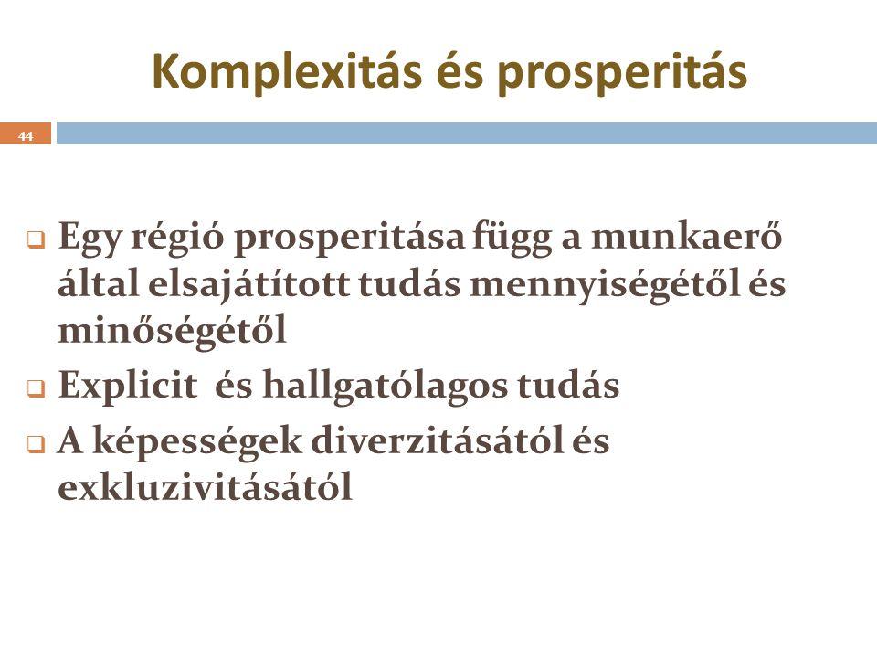 Komplexitás és prosperitás  Egy régió prosperitása függ a munkaerő által elsajátított tudás mennyiségétől és minőségétől  Explicit és hallgatólagos tudás  A képességek diverzitásától és exkluzivitásától 44
