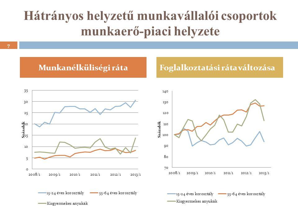 Foglalkoztatási státusz és deprivációs arány 2012 18 FoglalkoztatottNem foglalk.Különbség Cseh Köztársaság4,08,84,4 Magyarország18,029,011,0 Lengyelország8,917,88,9 Szlovákia5,814,89,0 Európai Unió (15)4,39,65,3 Forrás: Eurostat