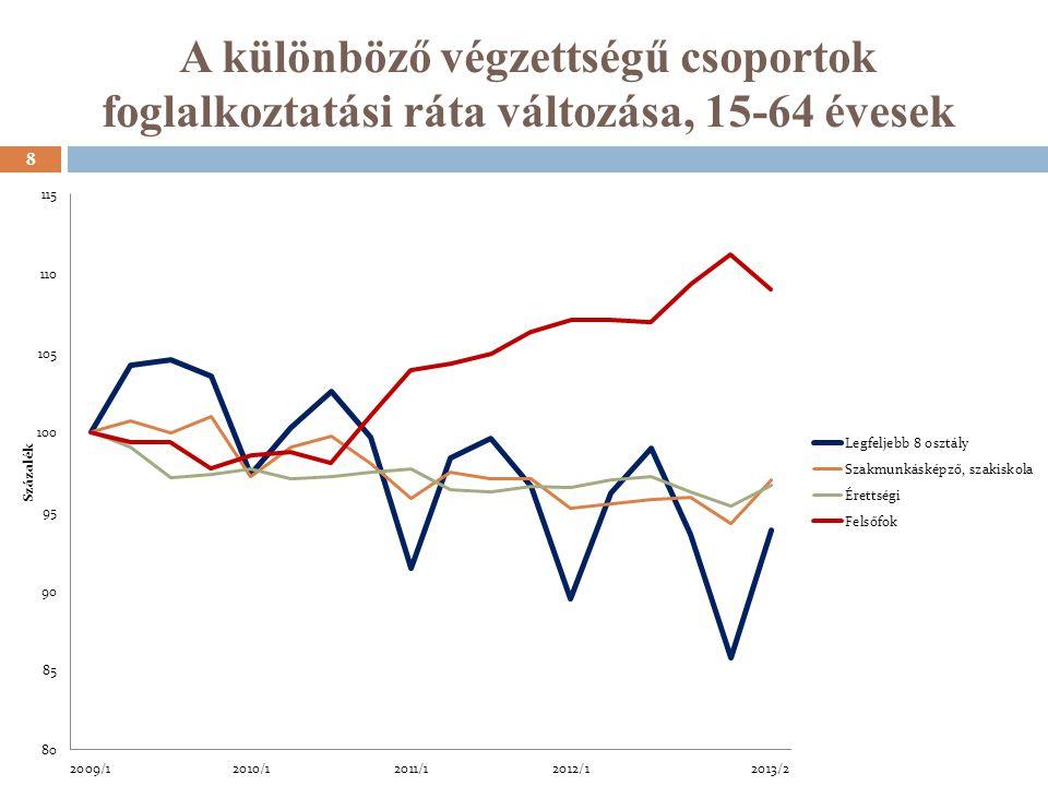 Az alacsony iskolai végzettség hatása a foglalkoztatási valószínűségre. 29 Forrás: Köllő 2013
