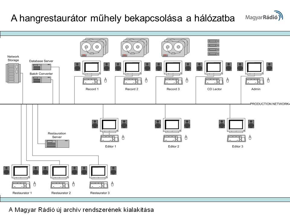 A hangrestaurátor műhely bekapcsolása a hálózatba