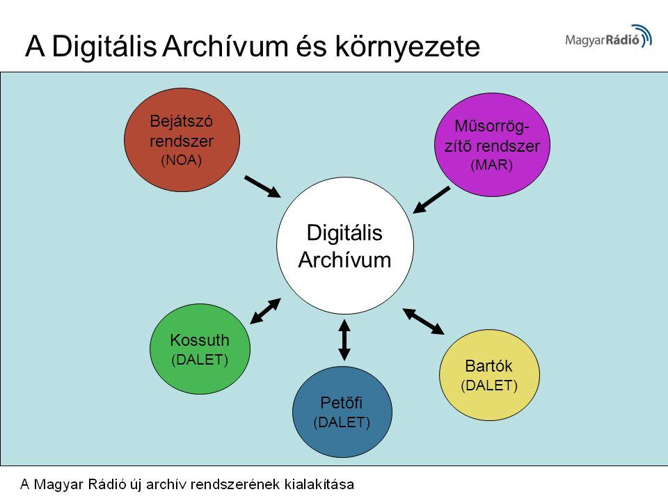 Digitális Archívum Bejátszó rendszer (NOA) Bartók (DALET) Műsorrög- zítő rendszer (MAR) Petőfi (DALET) Kossuth (DALET) A Digitális Archívum és környezete