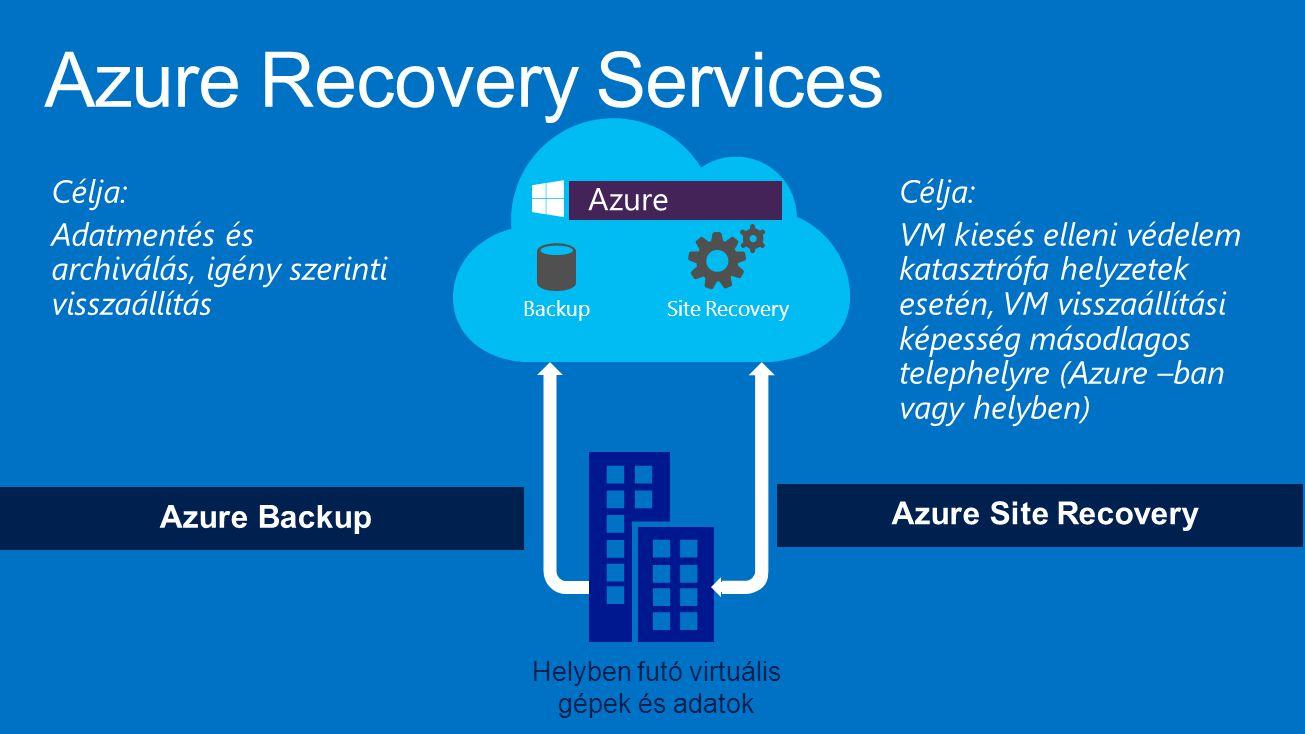 BackupSite Recovery Azure Backup Azure Site Recovery Helyben futó virtuális gépek és adatok Célja: Adatmentés és archiválás, igény szerinti visszaállítás Célja: VM kiesés elleni védelem katasztrófa helyzetek esetén, VM visszaállítási képesség másodlagos telephelyre (Azure –ban vagy helyben)
