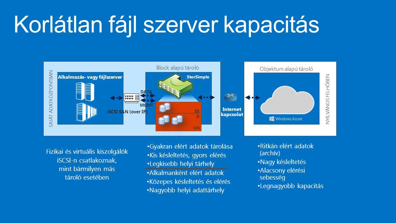 SAJÁT ADATKÖZPONTBAN Alkalmazás- vagy fájlszerver MGMT DATA iSCSI SAN (over IP) StorSimple SS D SAS Block alapú tároló NYILVÁNOS FELHŐBEN Objektum alapú tároló Internet kapcsolat Fizikai és virtuális kiszolgálók iSCSI-n csatlakoznak, mint bármilyen más tároló esetében Gyakran elért adatok tárolása Kis késleltetés, gyors elérés Legkisebb helyi tárhely Alkalmanként elért adatok Közepes késleltetés és elérés Nagyobb helyi adattárhely Ritkán elért adatok (archív) Nagy késleltetés Alacsony elérési sebesség Legnagyobb kapacitás